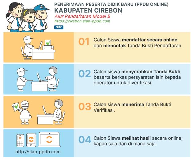 Jadwal dan Syarat Cara Pendaftaran PPDB SMP Kab Cirebon 2019.
