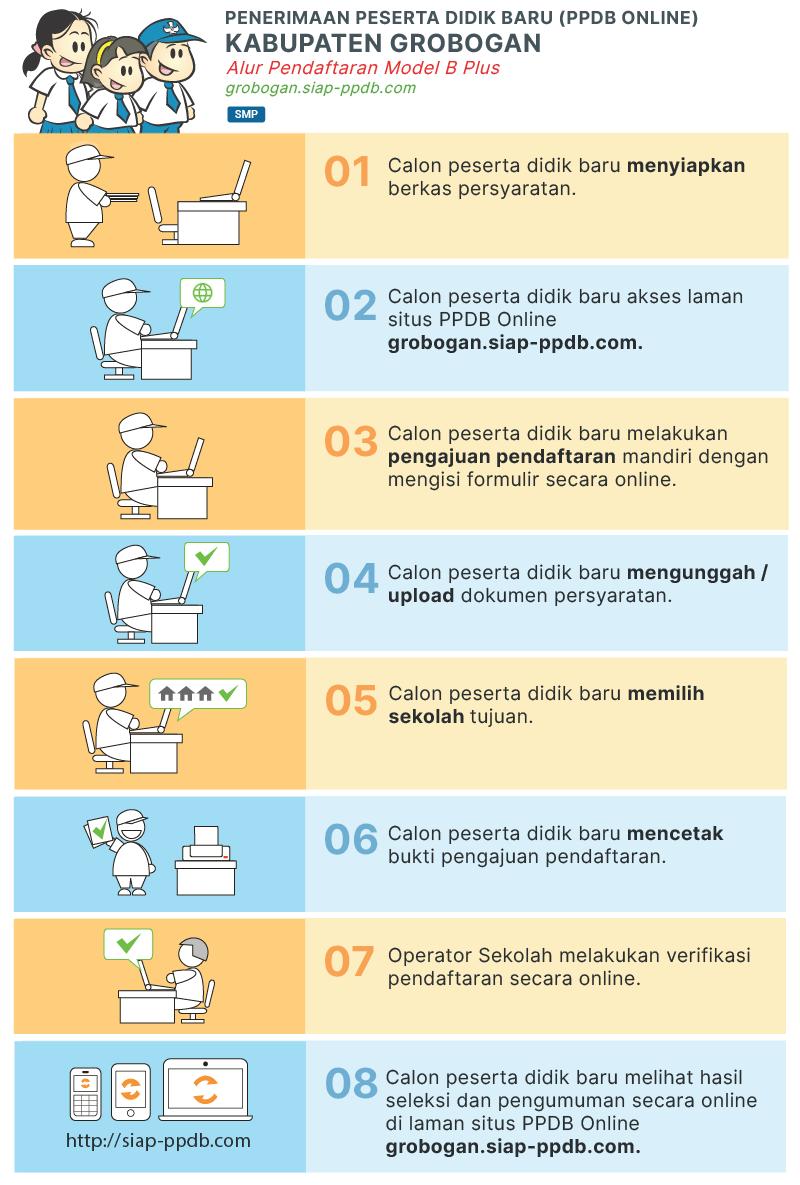 Pengumuman Hasil Seleksi PPDB SMP Negeri Kab Groogan 2020 2021.