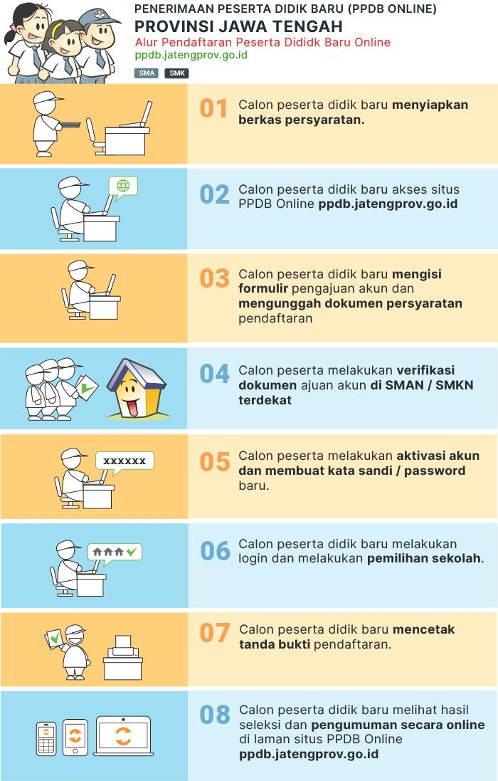 Hasil Seleksi PPDB SMA Negeri Prov JATENG 2019/2020, Pengumuman Hasil PPDB SMA Prov JATENG 2019