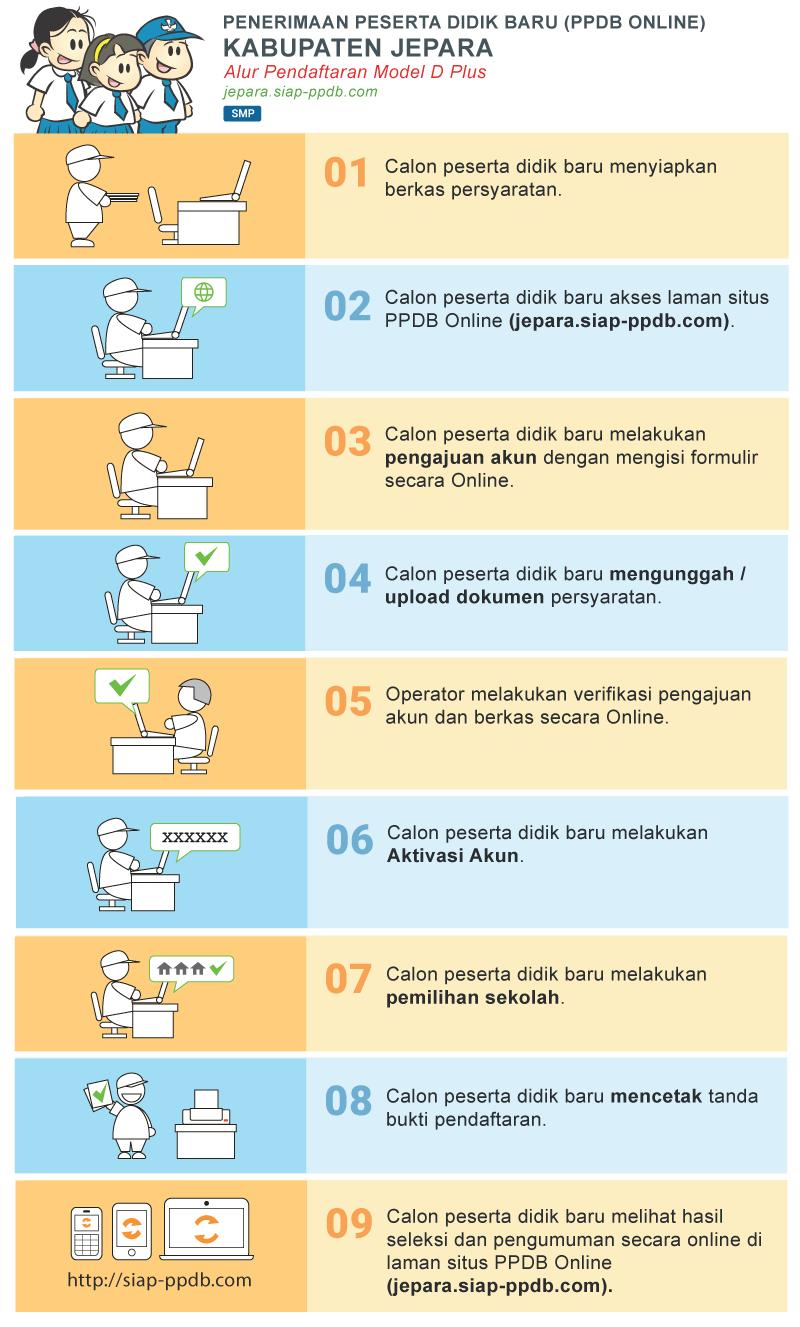 Hasil Seleksi PPDB Online SMP Negeri Kab Jepara 2019/2020, Pengumuman Hasil PPDB SMPN Jepara.
