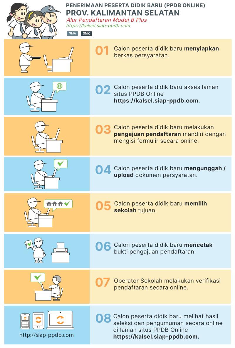 Jadwal Pendaftaran dan Syarat Daftar PPDB SMA SMK Kab Banjar 2020 2021