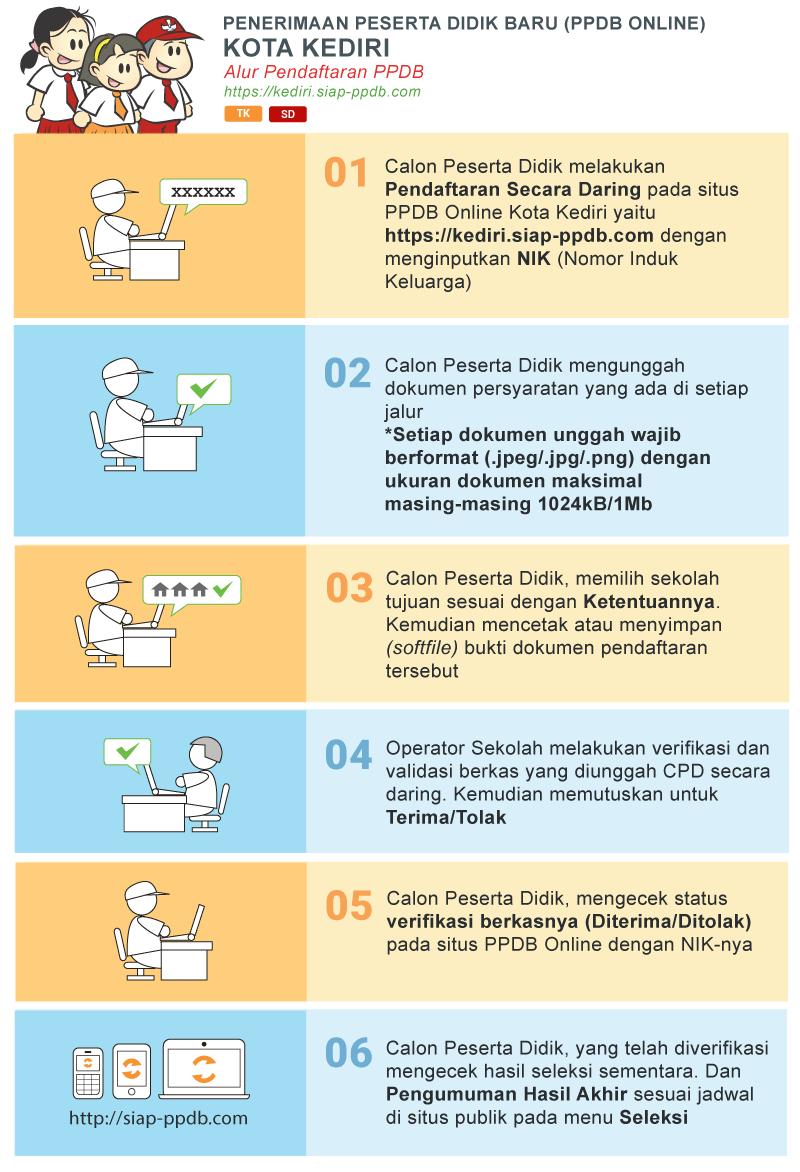 Jadwal dan Syarat Cara Pendaftaran PPDB SD NEGERI Kota Kediri 2019.