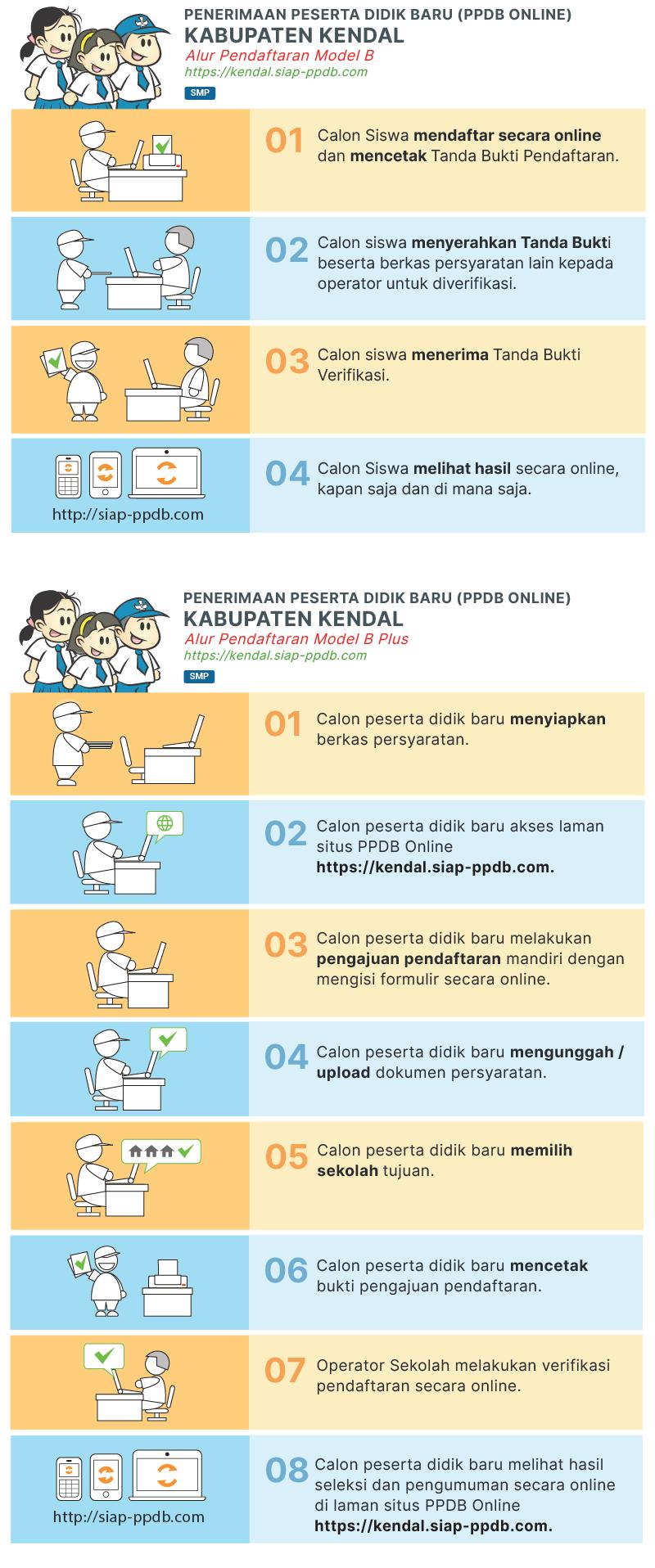 Jadwal dan Syarat Cara Pendaftaran PPDB SMP Kabupaten Kendal 2019.