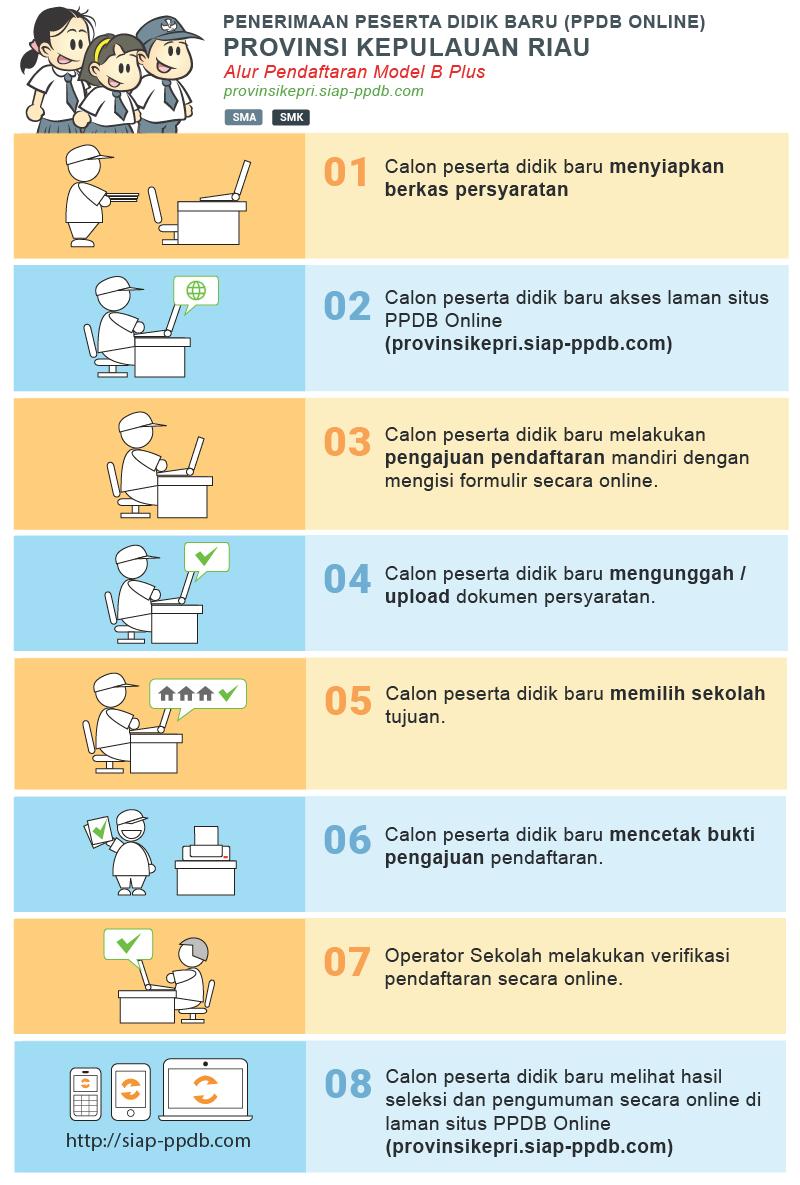 Jadwal Syarat dan Cara Pendaftaran PPDB SMA SMK Kab Bintan KEPRI 2019.