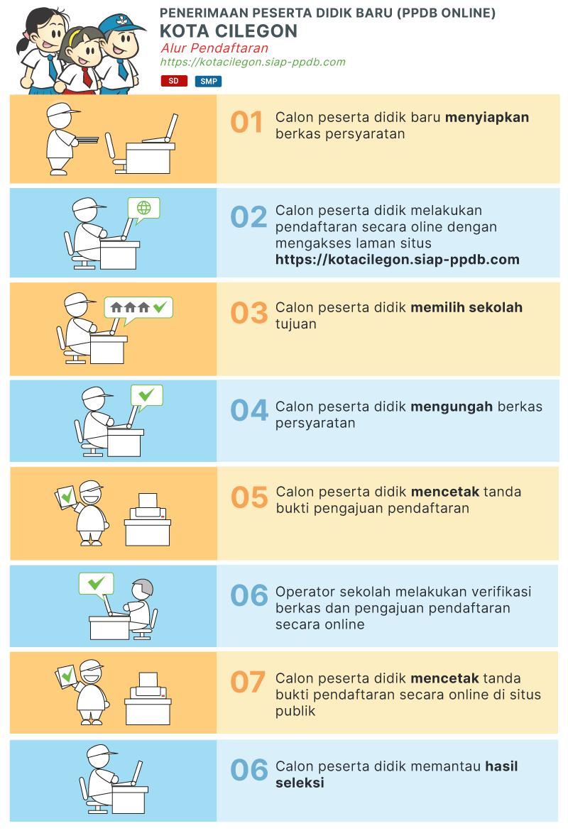 Jadwal dan Syarat Cara Pendaftaran PPDB SD NEGERI Kota Cilegon 2019.