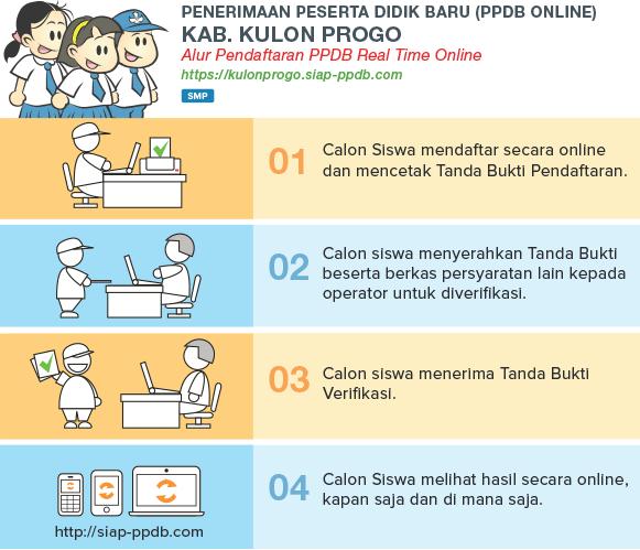 Pengumuman Hasil PPDB SMP Negeri Kab Kulon Progo Jogja Yogyakarta 2019/2020.