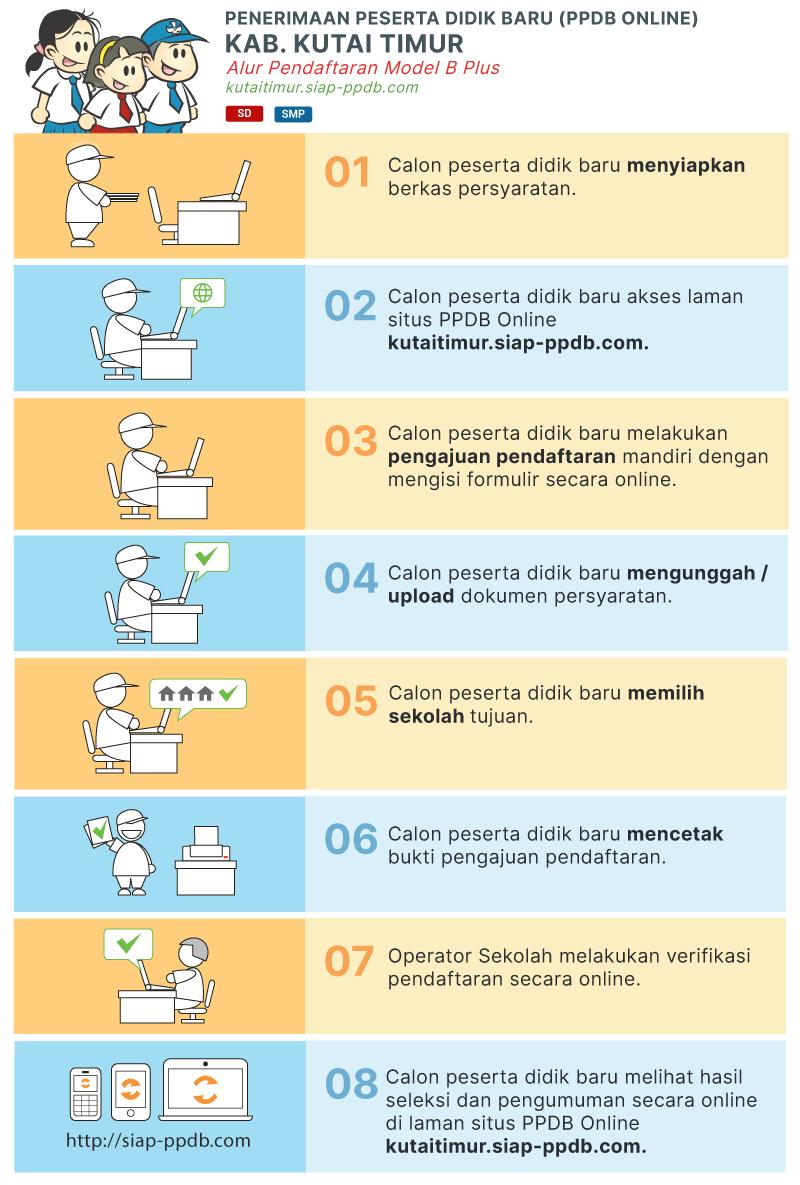 Pengumuman Hasil Seleksi PPDB SMP Negeri Kab Kutai Timur 2020 2021