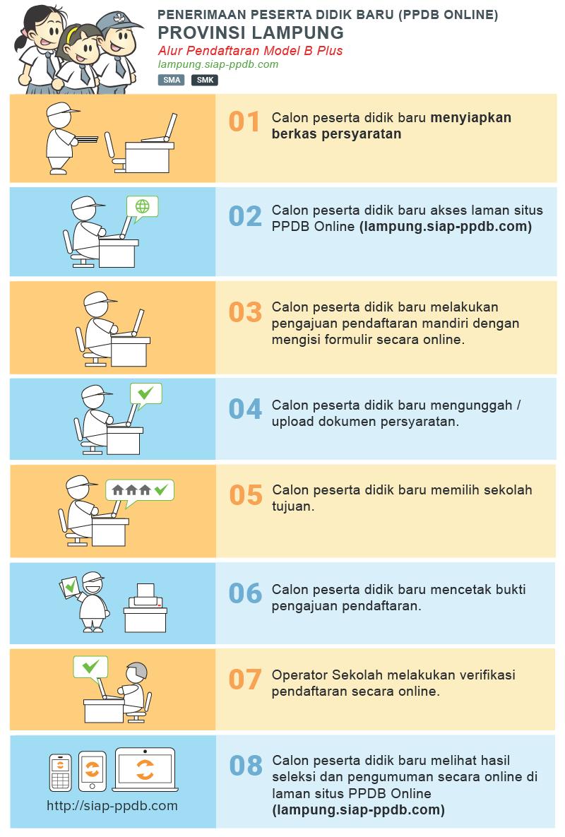 Pengumuman Hasil Seleksi Ppdb Sma Negeri Kab Lampung Tengah 2020 2021