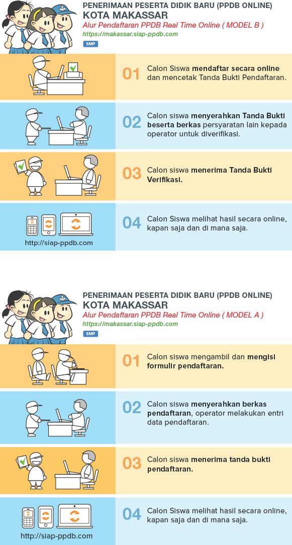 Jadwal dan Syarat Cara Pendaftaran PPDB SMP Kota Makassar 2019