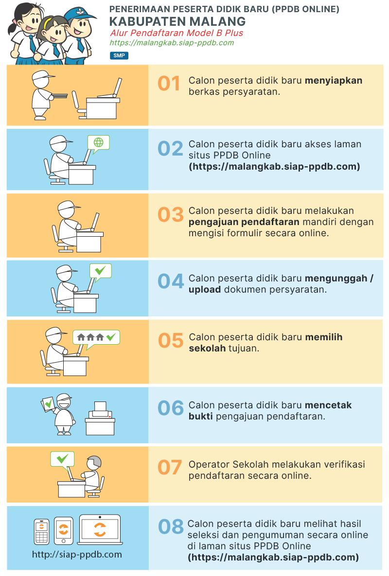 Pendaftaran PPDB Online SMP Negeri Kab Malang 2021 2022