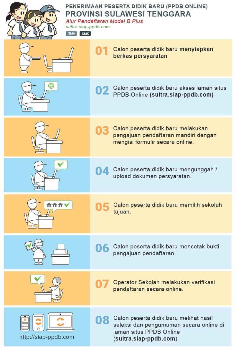 Cara dan Syarat pendaftaran PPDB SMA SMK Prov SULTRA Sulawesi Tenggara 2019 Lengkap dengan Jadwalnya.