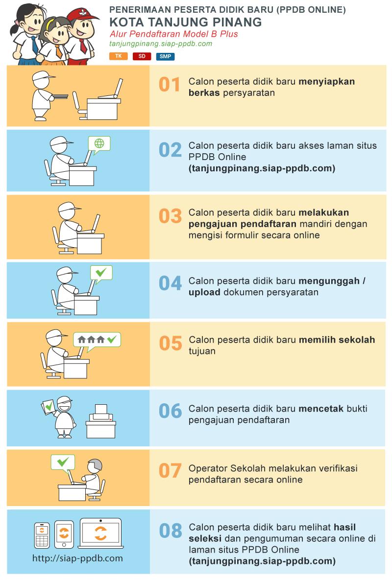 Hasil Seleksi PPDB Online SMP Negeri Kota Tanjung Pinang 2019/2020, Pengumuman Hasil PPDB SMPN Tanjung Pinang.
