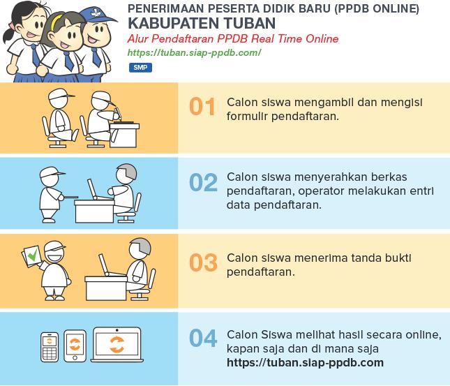 Pengumuman Hasil Seleksi PPDB Online SMP Negeri Kab Tuban JATIM 2019/2020, Hasil PPDB SMP di Tuban JATIM.