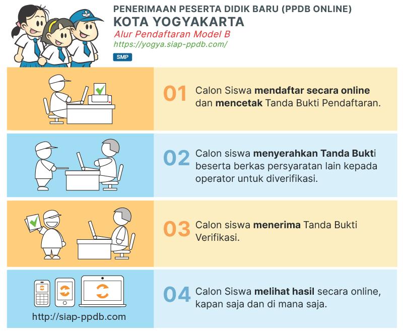 Pengumuman Hasil PPDB SMP Negeri Kota Yogyakarta 2020