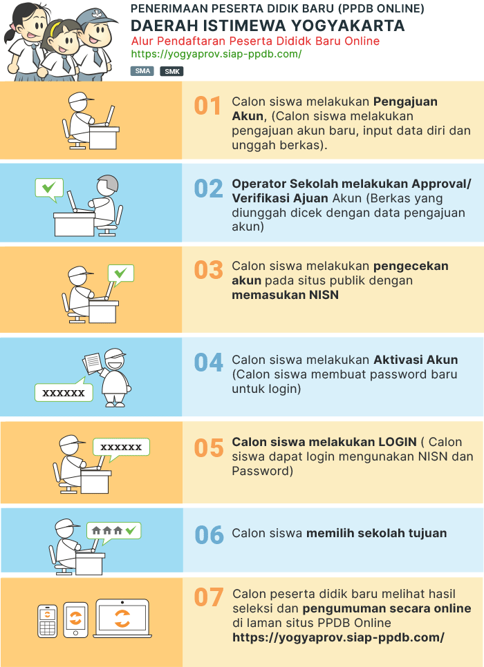 Jadwal dan Syarat Cara Pendaftaran PPDB SMA SMK Kab Kulon Progo Yogyakarta 2019